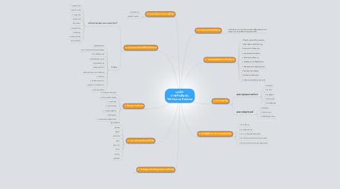 Mind Map: บทที่ 9 การสร้างทีมงาน วิชา Human Relation