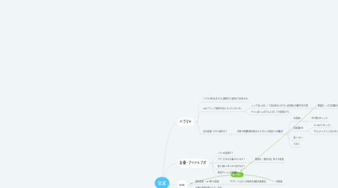 Mind Map: 営業