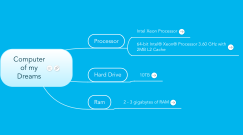 Mind Map: Computer of my Dreams