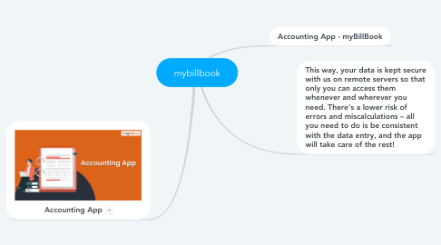 Mind Map: mybillbook