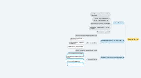 Mind Map: Платные консультации, обучения новым техникам маникюра и секретам правильного общения с клиентами