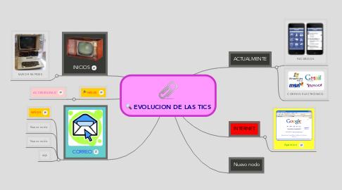Mind Map: EVOLUCION DE LAS TICS