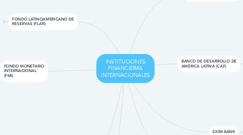 Mind Map: INSTITUCIONES FINANCIERAS INTERNACIONALES