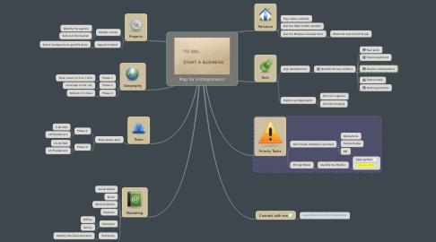 Mind Map: Map for Entrepreneurs