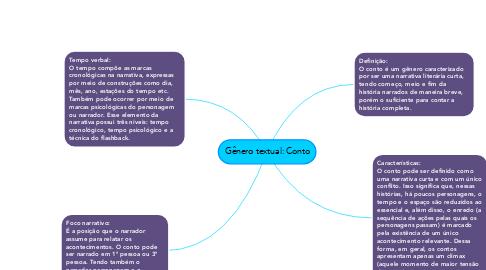 Mind Map: Gênero textual: Conto