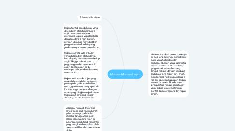 Mind Map: Macam-Macam Hujan