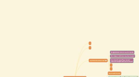 Mind Map: วิชาศึกษาทั่วไปเพื่อการพัฒนามนุษย์