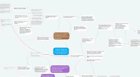 Mind Map: Ecologia: ciência que estuda as relações dos seres vivos entre si e com o meio onde vivem
