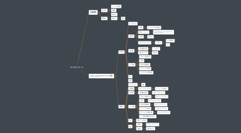 Mind Map: ECFDEV-9714