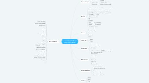 Mind Map: Escola de  Logística Prestex (Tech School Prestex)