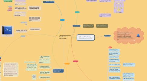 """Mind Map: """" - La Educación En Las Constituciones Colombianas . """""""