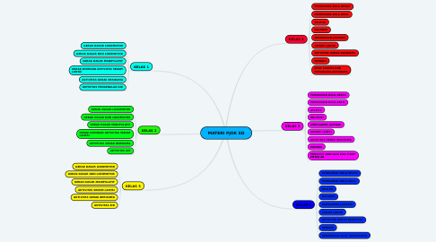 Mind Map: MATERI PJOK SD
