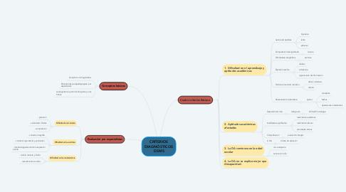 Mind Map: CRITERIOS DIAGNÓSTICOS DSM5
