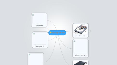 Mind Map: Storage Device