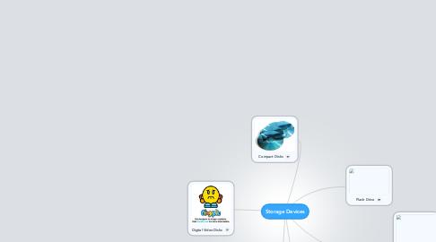 Mind Map: Storage Devices