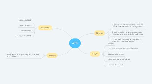 Mind Map: APS