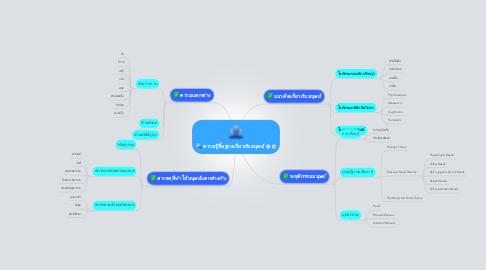 Mind Map: ความรู้พื้นฐานเกี่ยวกับมนุษย์