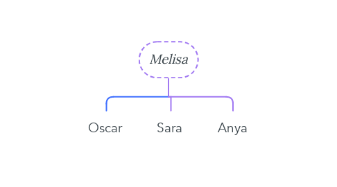 Mind Map: Melisa