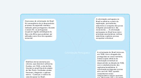 Mind Map: Colonização Portuguesa