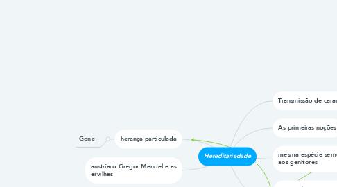 Mind Map: Hereditariedade