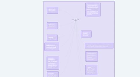 Mind Map: SISTEMAS INTEGRADO DE GESTIÓN