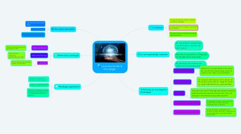 Mind Map: La evolución de la Psicología.