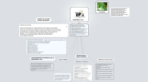 Mind Map: INGENIERA CIVIL