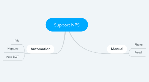 Mind Map: Support NPS
