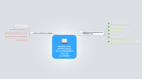 Mind Map: PROSPECTIVA TECNOLOGICA DE LA INGENIERIA CIVIL EN COLOMBIA
