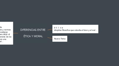 Mind Map: DIFERENCIAS ENTRE   ÉTICA Y MORAL