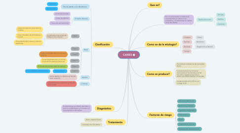 Mind Map: CARIES