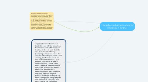 Mind Map: Interação medicamento-alimento (Imatinibe + Toranja)