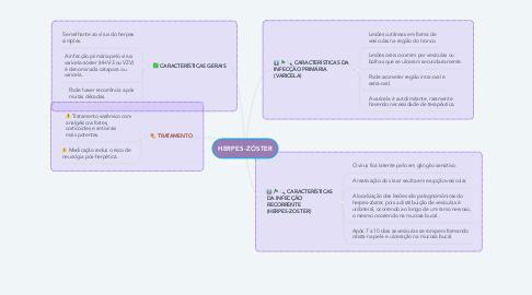 Mind Map: HERPES-ZÓSTER