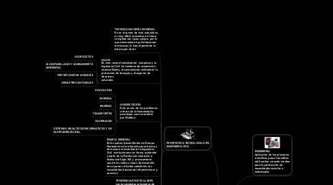 Mind Map: PROSPECTIVA TECNOLOGICA DE LA INGENIERIA CIVIL EN COLOMBIA