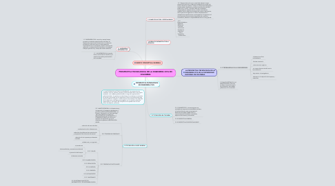 Mind Map: PROSPECTIVA TECNOLOGICA DE LA INGENIERIA CIVIL EN