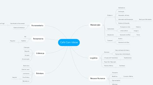 Mind Map: Café Com Ideias