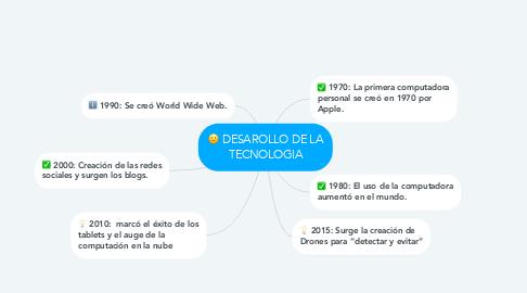 Mind Map: DESAROLLO DE LA TECNOLOGIA