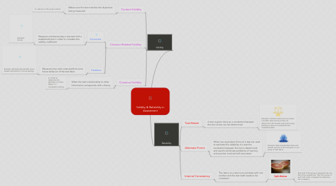 Mind Map: Validity & Reliability in Assessment