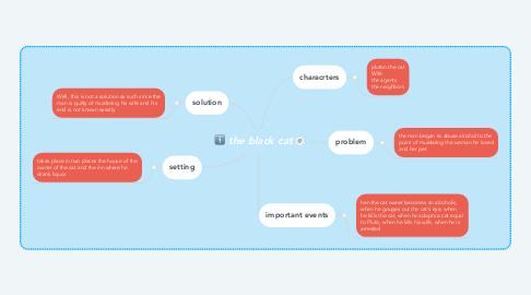 Mind Map: the black cat