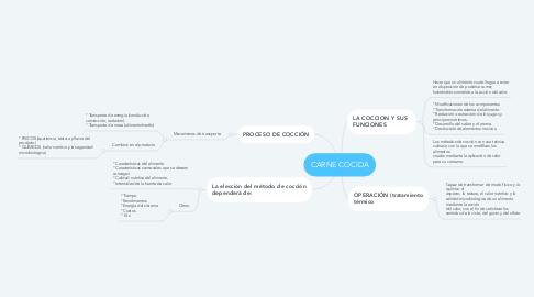 Mind Map: CARNE COCIDA