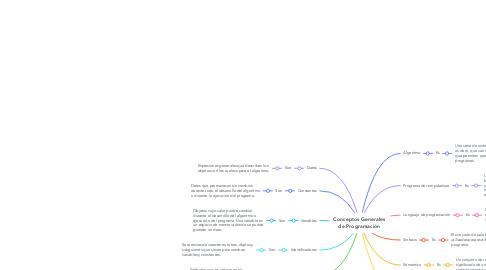Mind Map: Conceptos Generales de Programación