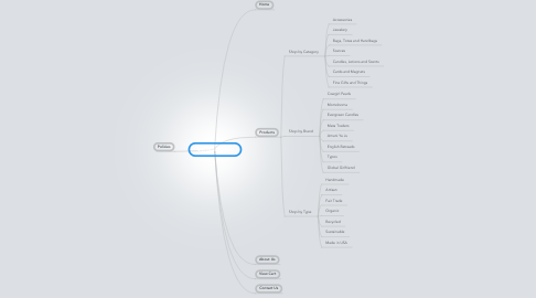 Mind Map: MarketEarth.net