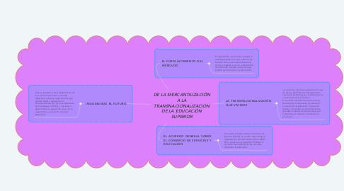Mind Map: DE LA MERCANTILIZACIÓN A LA TRANSNACIONALIZACION DE LA EDUCACIÓN SUPERIOR