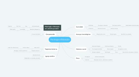 Mind Map: Psicologia e Educação