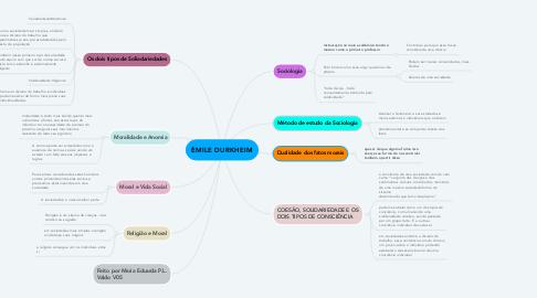 Mind Map: ÈMILE DURKHEIM