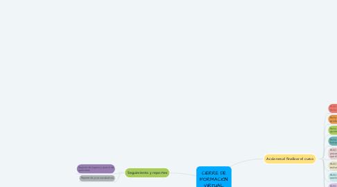 Mind Map: CIERRE DE FORMACIÓN VIRTUAL