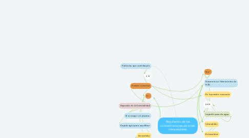 Mind Map: Regulación de las concentraciones de iones Intracelulares