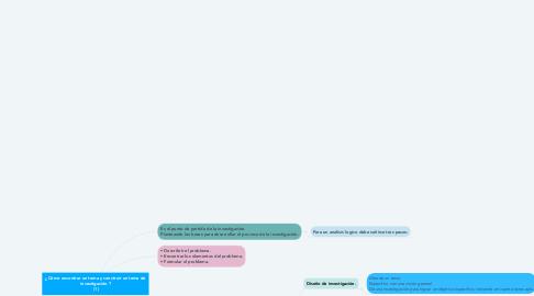 Mind Map: ¿Cómo encontrar un tema y construir un tema de investigación.?  (1)
