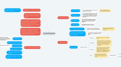 Mind Map: Artículo27 Constitucional