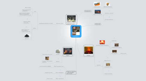 Mind Map: Rocas Igneas